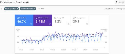 google-analytics-dashboard-shows-total-clicks-impressions