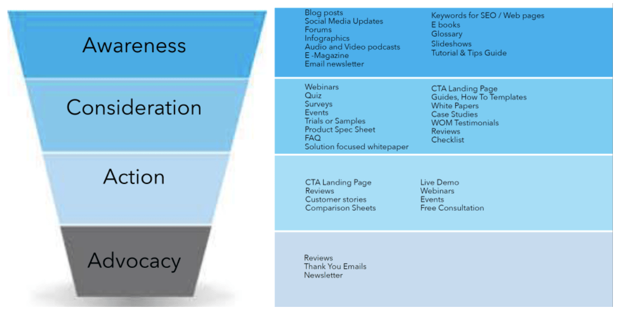 types-of-content-brand-generate-at-different-stages-of-buyers-funnel