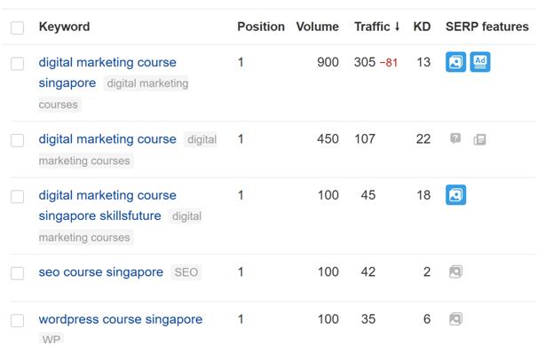 ahrefs-dashboard-keywords-ranking