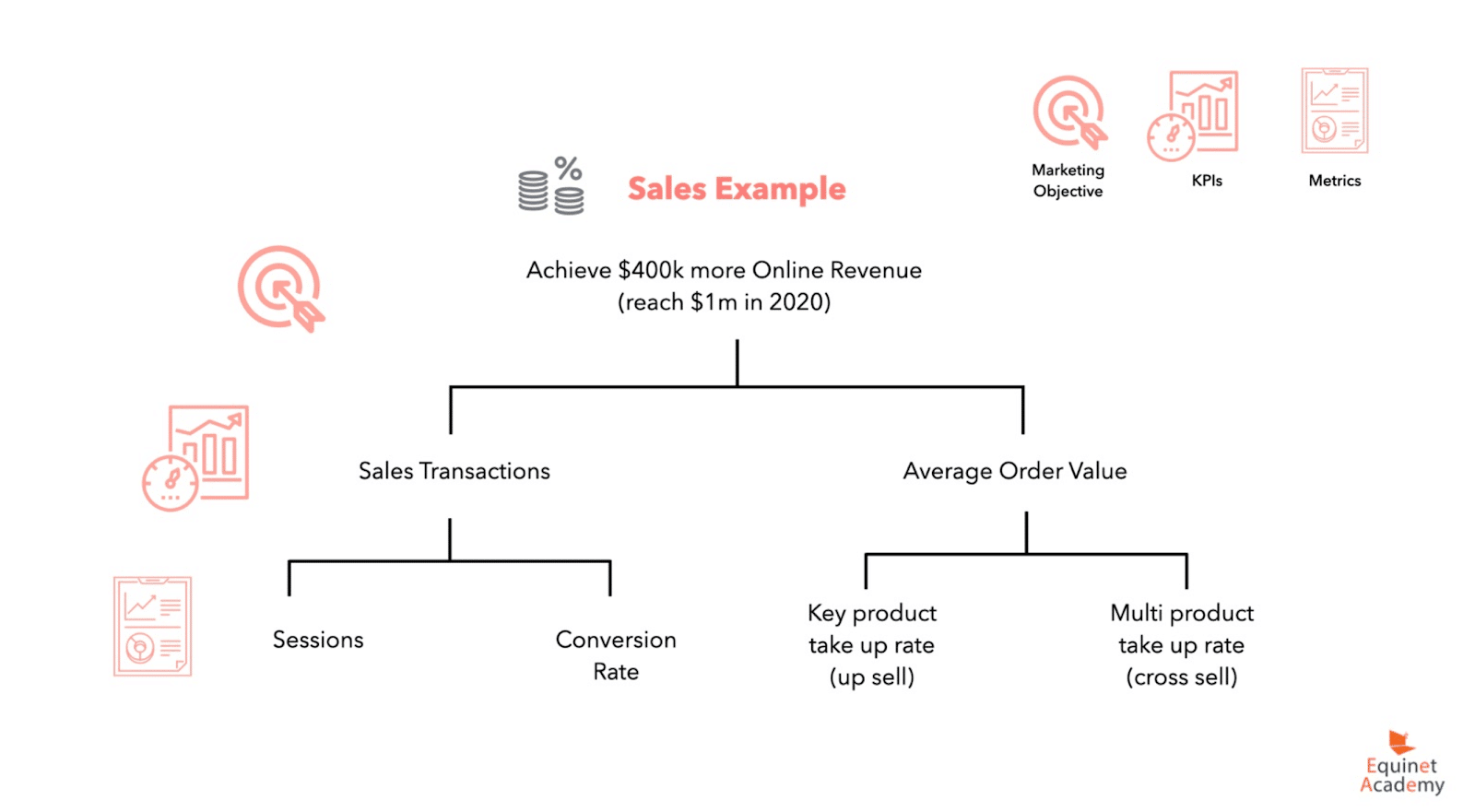 various-constituents-of-the-sales-model